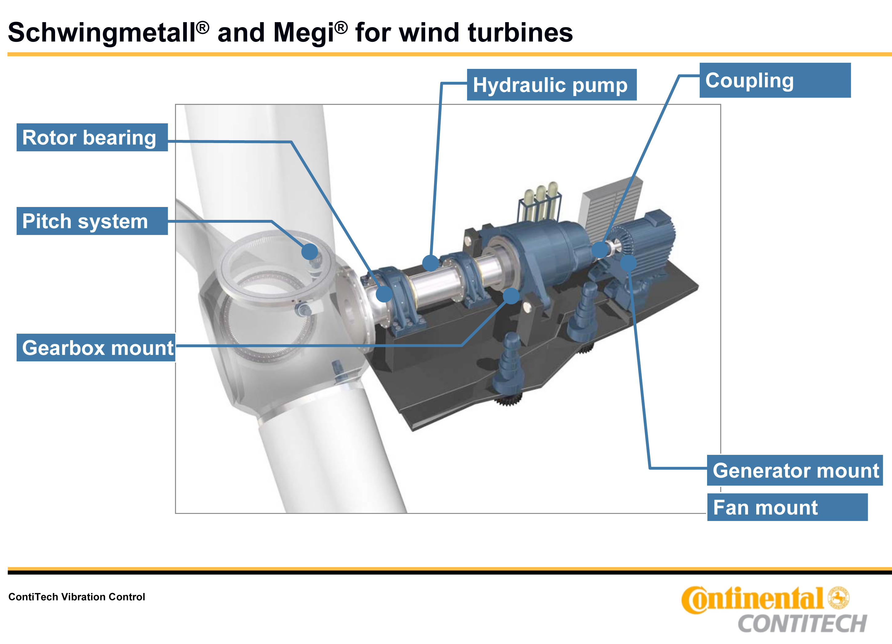 wind turbine parts and functions pdf